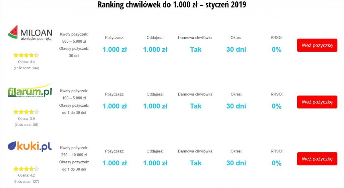 Miloan liderem rankingu pożyczek do 1000 zł